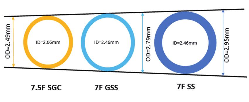 Diameter Standard