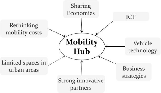 Develop Mobility